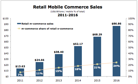 Retail-Mobile-Commerce-Sales-2011-2016