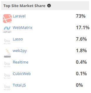 total market share