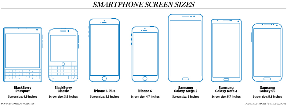 Mobile Screen Size Influencing Preferences