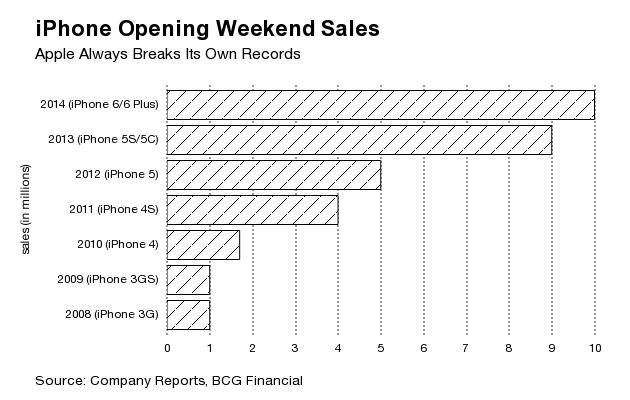iphone-opening-weekend-sales-horizontal
