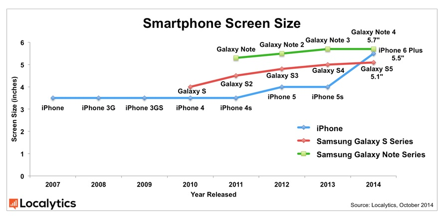 Mobile Screen Size Influencing Preferences | Enuke Software