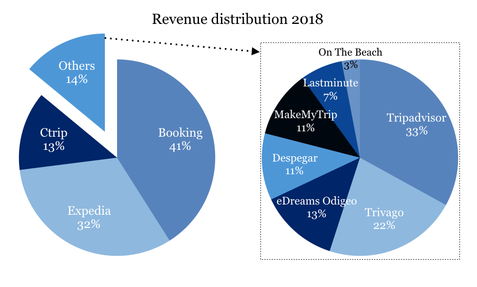 Travel Portal Revenue Distribution