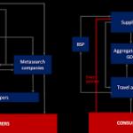 XML/API GDS integration company