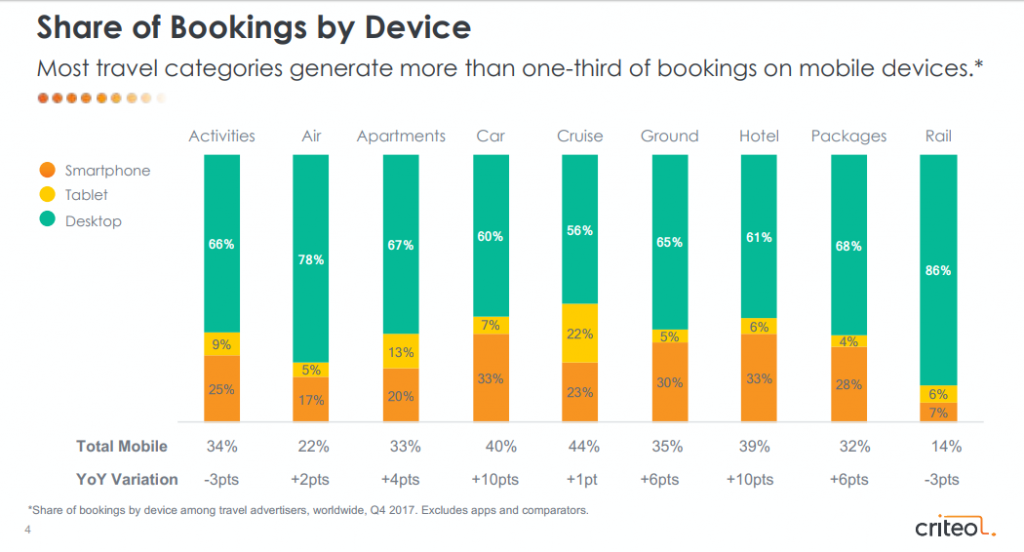 Travel apps device stats