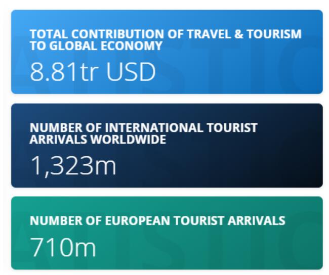 Travel market stats