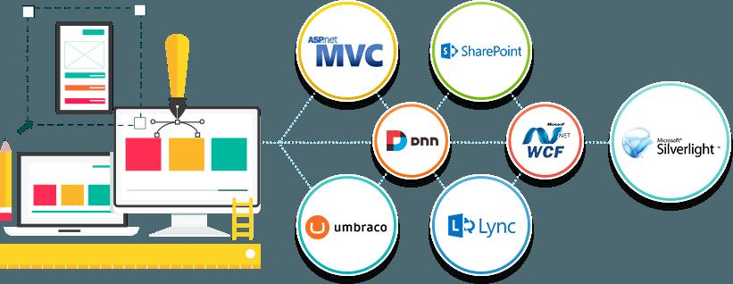 ASP .NET Web development